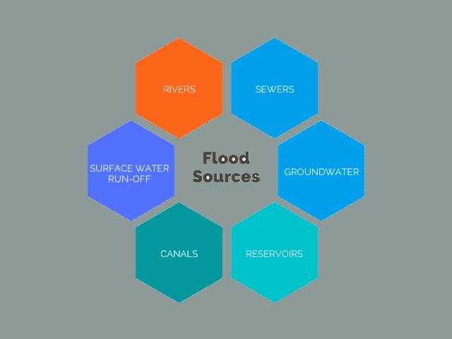 Flood-Sources-Urban-Water