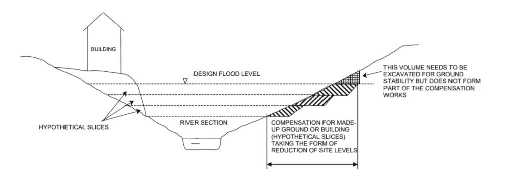 Flood-Compensation-volume