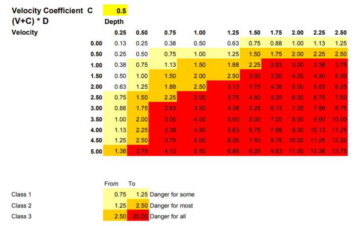 Flood-Risk-Hazard-table-classification
