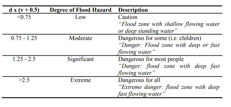 Flood-Risk-Hazard-People-Function-Velocity-Depth