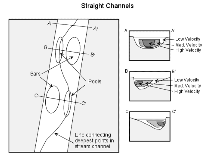 Flood-flow-conveyance-straight-channel