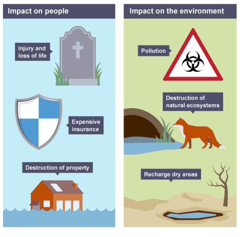 Impacts-flooding
