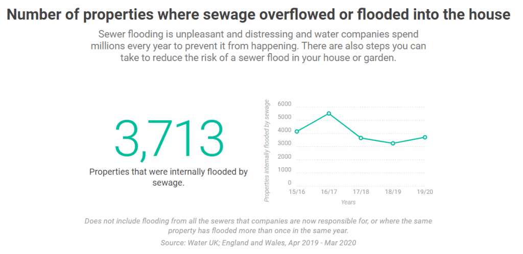 Internal-Sewage-Flooding