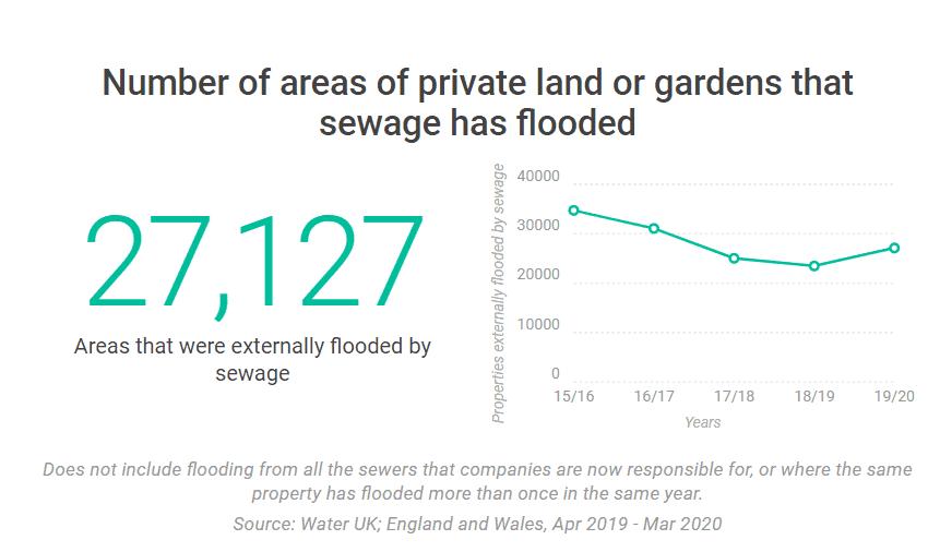 Private-Land-Gardens-sewage-flood
