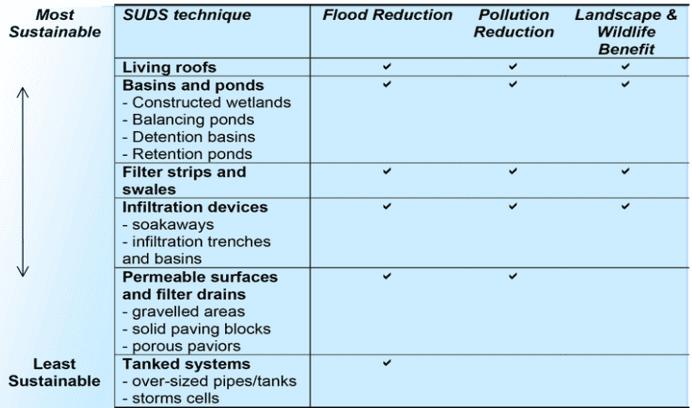 Sustainable-Drainage-System-Flood-Management