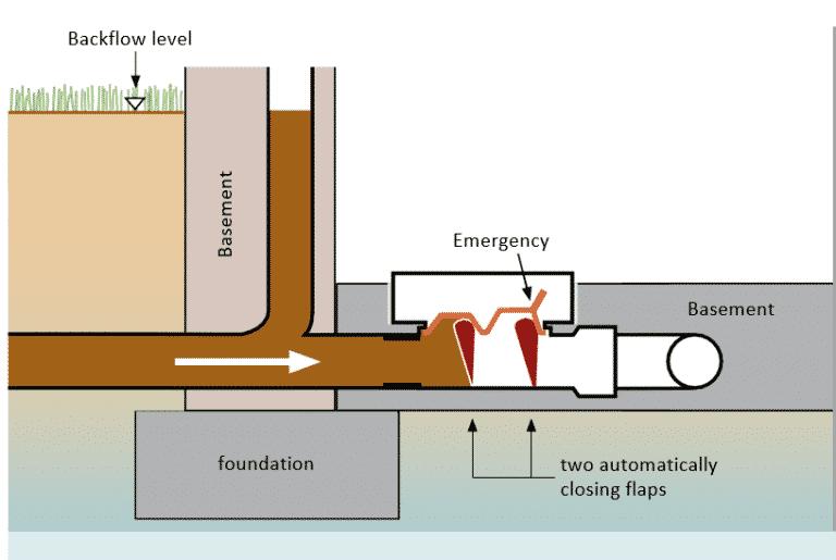Backflow-stops-flood-protection