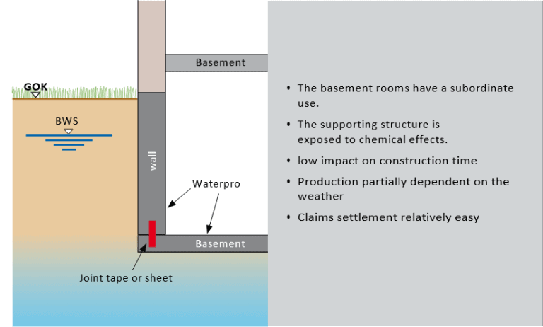Waterstop Flood Resilience Construction Basements